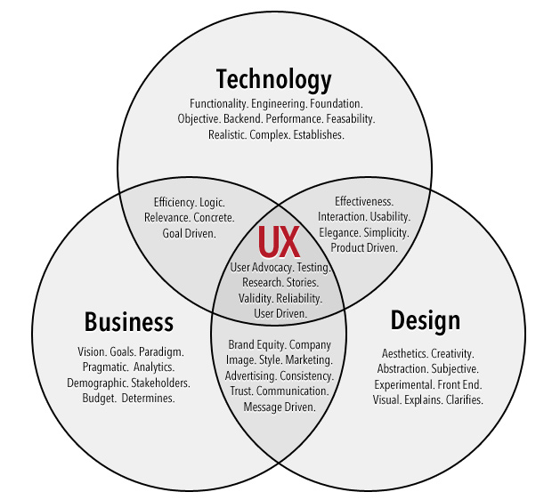 An infographic on technology, business, and design and how they overlap to form UX or user experience