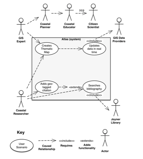Process model for the NCCA