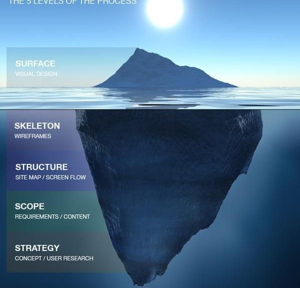 UX visualized as an iceberg