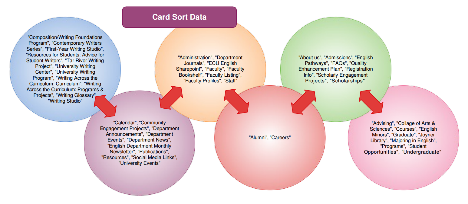 Admin english 7766 user experience design a bubble diagram of card sort results showing groupings of information pooptronica